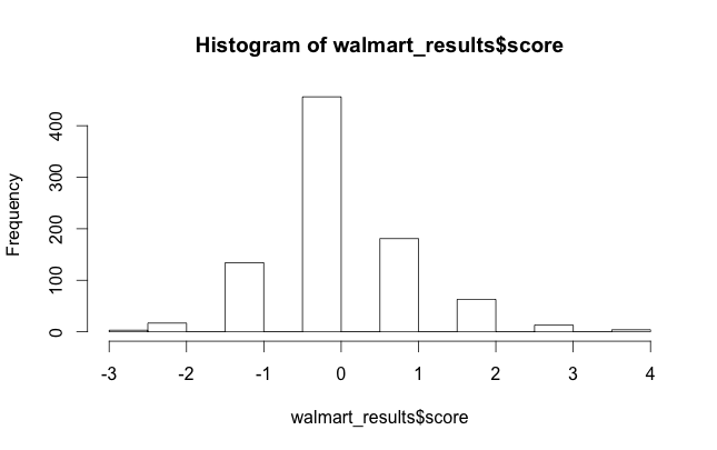 Histogram of Walmart sentiment analysis using R