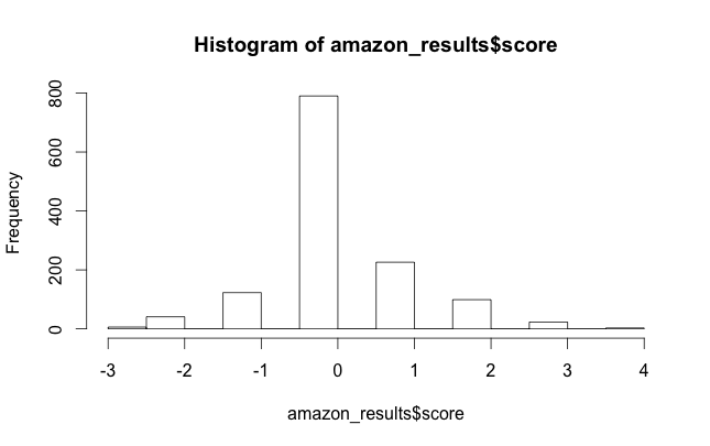 Histogram of amazon's setiment analysis using r